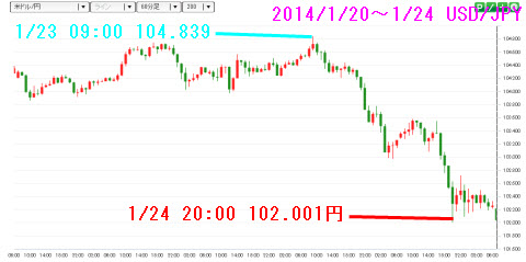 140120-0124ドル円チャート