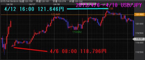 0406-0410ドル円チャート