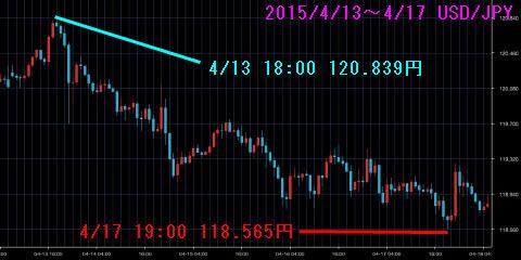 0413-0417ドル円チャート