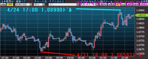 0420-0424ユーロドルチャート
