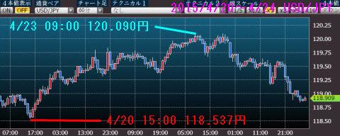 0420-0424ドル円チャート