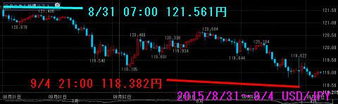 0831-0904ドル円チャート