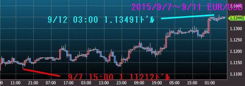 0907-0911ユーロドルチャート