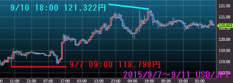 0907-0911ドル円チャート