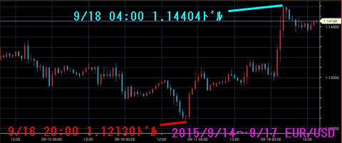 0914-0917ユーロドルチャート