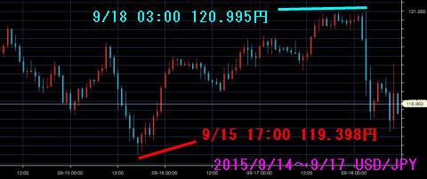 0914-0917ドル円チャート