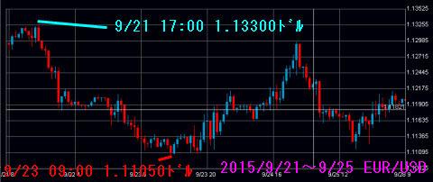 0921-0925ユーロドルチャート