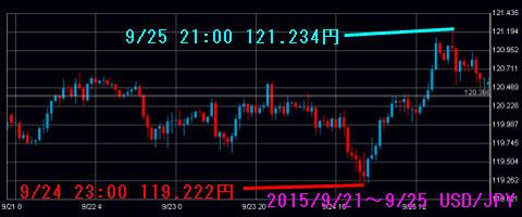 0921-0925ドル円チャート