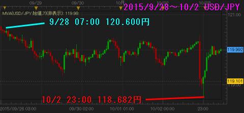 0928-1002ドル円チャート