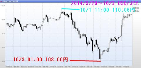 0929-1003ドル円チャート