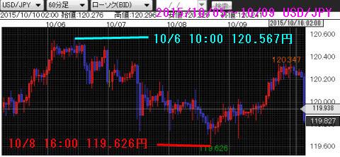 1005-1009ドル円チャート