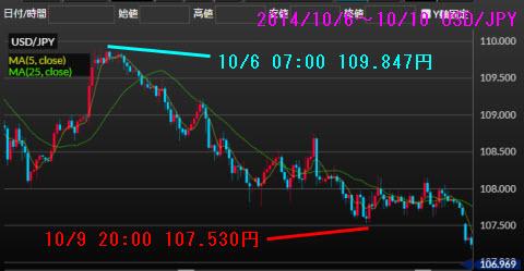 1006-1010ドル円チャート