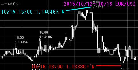 1012-1016ユーロドルチャート