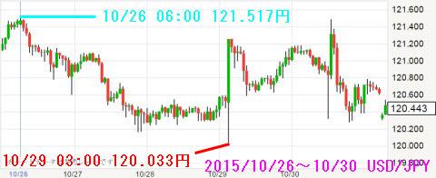 1026-1030ドル円チャート