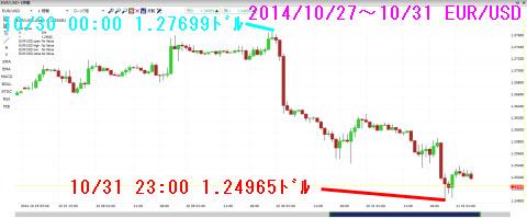 1027-1031ユーロドルチャート
