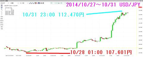 1027-1031ドル円チャート
