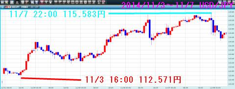 1103-1107ドル円チャート