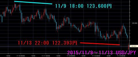 1109-1113ドル円チャート