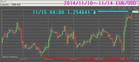 1110-1114ユーロドルチャート