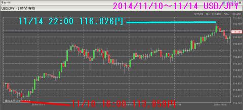 1110-1114ドル円チャート