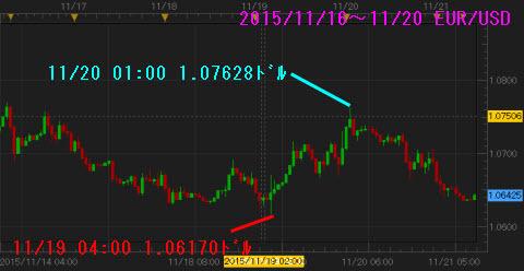 1116-1120ユーロドルチャート