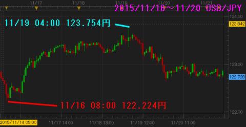 1116-1120ドル円チャート