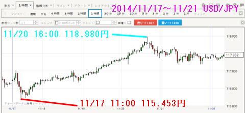 1117-1121ドル円チャート