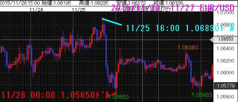 1123-1127ユーロドルチャート