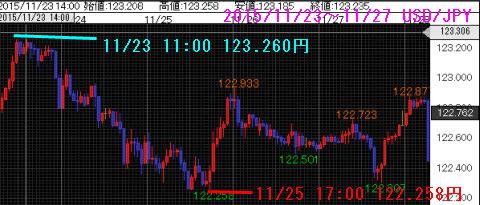 1123-1127ドル円チャート