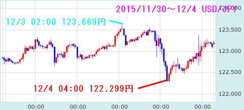 1130-1204ドル円チャート