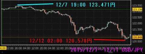 1207-1211ドル円チャート