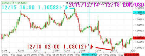 1214-1218ユーロドルチャート