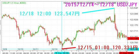 1214-1218ドル円チャート