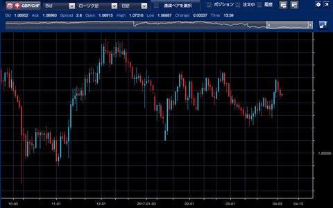 1610-10703ポンド/スイスチャート