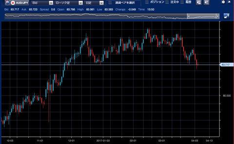 1610-1703豪ドル/円チャート