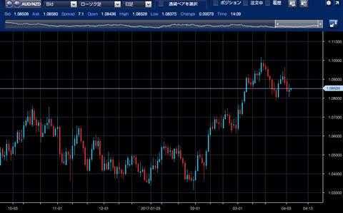 1610-1703豪ドル/NZドルチャート