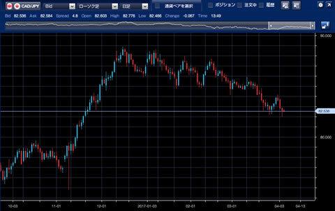 1610-1703カナダ/円チャート