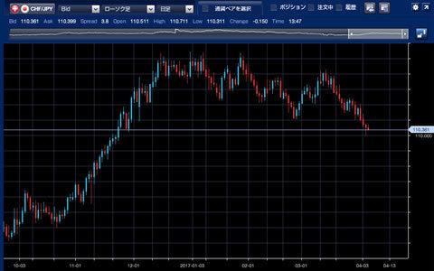 1610-1703スイス/円チャート