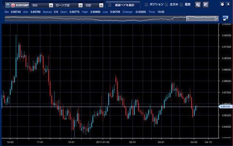 1610-1703ユーロ/ポンドチャート