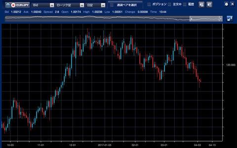 1610-1703ユーロ/円チャート