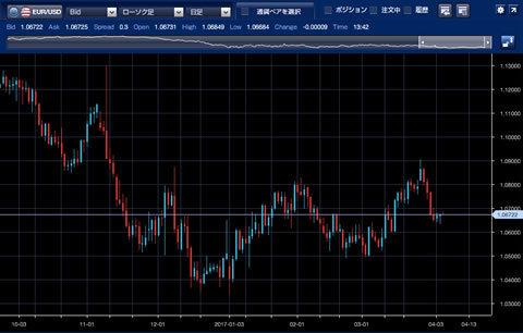 1610-1703ユーロ/ドルチャート