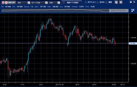 1610-1703ポンド/円チャート