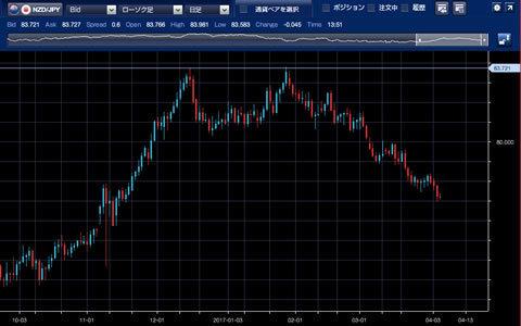 1610-1703NZドル/円チャート