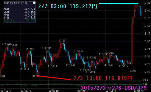0202-0206ドル円チャート