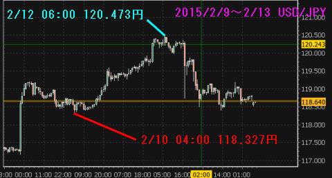 0209-0213ドル円チャート