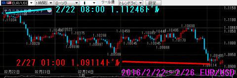 0222-0226ユーロドルチャート