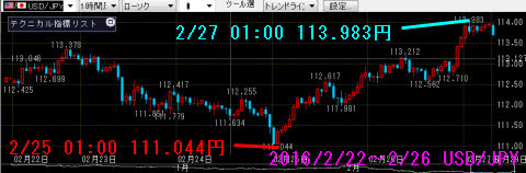 0222-0226ドル円チャート