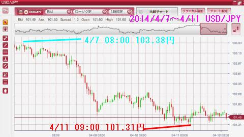 0407-0411ドル円チャート