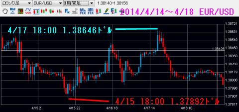 0414-0418ユーロドルチャート