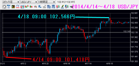 0414-0418ドル円チャート